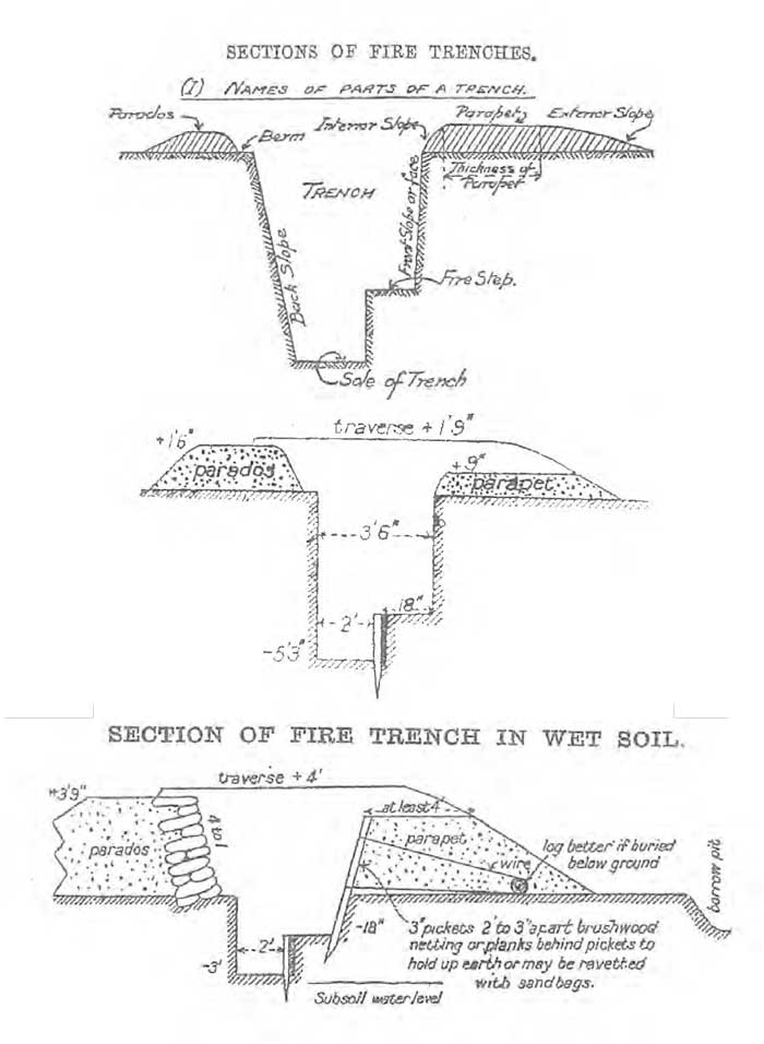 Drawing of trench design